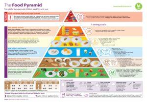 Food Pyramid HSE